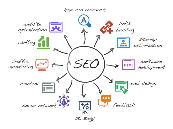 The REAL Value Of SEO
